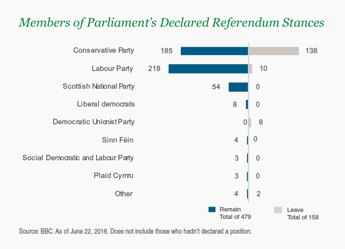 Members of Parliament's Declared Referendum Stances