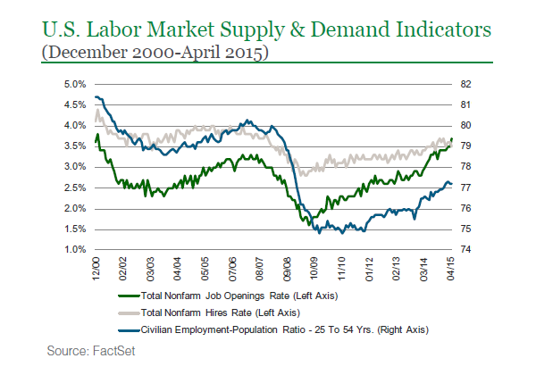 labor supply and demand during great Here the firm cannot choose an amount of labor to demand independently of the wage rate, because the labor supply function links the quantity of labor that can be hired to the wage rate therefore there is no labor demand function.