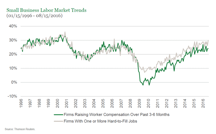 Small Business Labor Market Trends