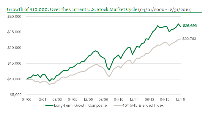 Growth of $10,000: Over the Current U.S. Stock Market Cycle (04/01/2000 - 12/31/2016)