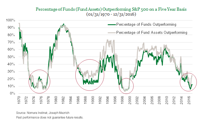 Percentage of Funds (Fund Assets) Outperforming S&P 500 on a Five Year Basis(01/31/1970 - 12/31/2016)