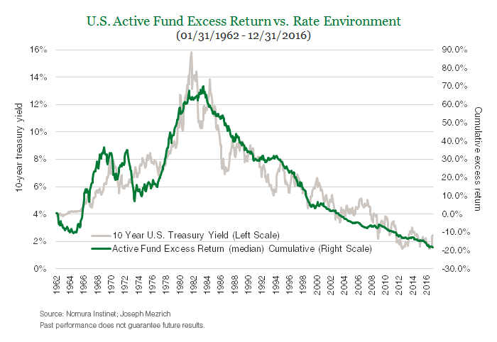 U.S. Active Fund Excess Return vs. Rate Environment (01/31/1962 - 12/31/2016)