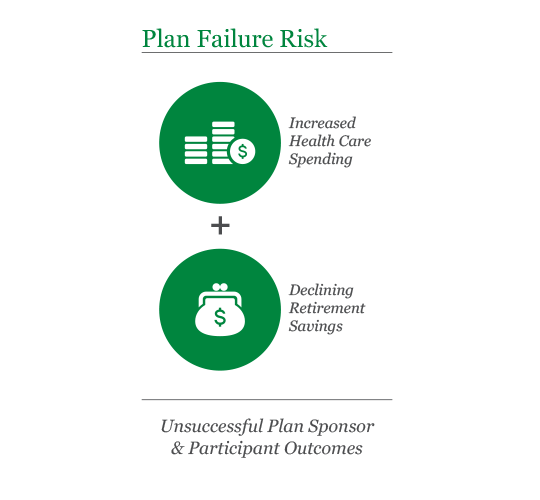 Plan Failure Risk Graphic