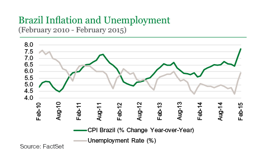 inflation and unemployment in brazil Brazil's annual inflation rate fell in april to its brazil inflation hits lowest in nearly 10 years in april inflation has tumbled rapidly from a 12-year peak of 107 percent in january 2016 as the worst recession on record in brazil caused massive unemployment and reduced.