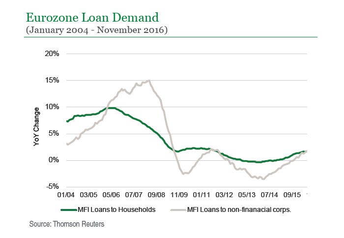 Eurozone Loan Demand