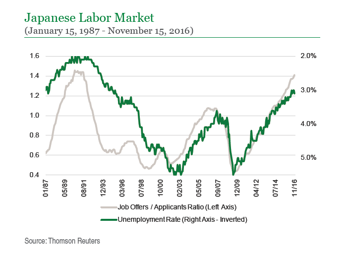 Japanese Labor Market
