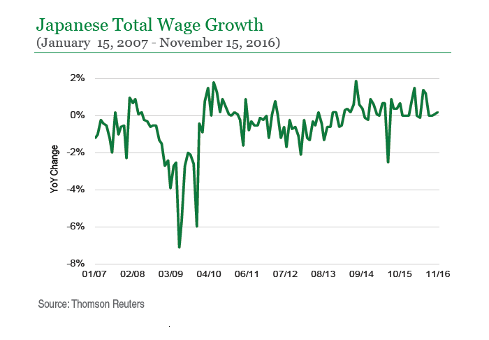 Japanese Total Wage Growth