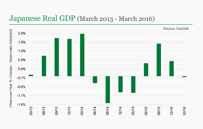 Japanese Real GDP