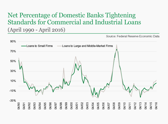 Net Percentage of Domestic Banks Tightening Standards for Commercial and Industrial Loans