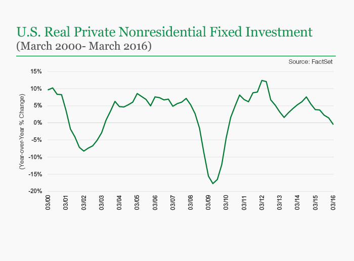 U.S. Real Private Nonresidential Fixed Investment