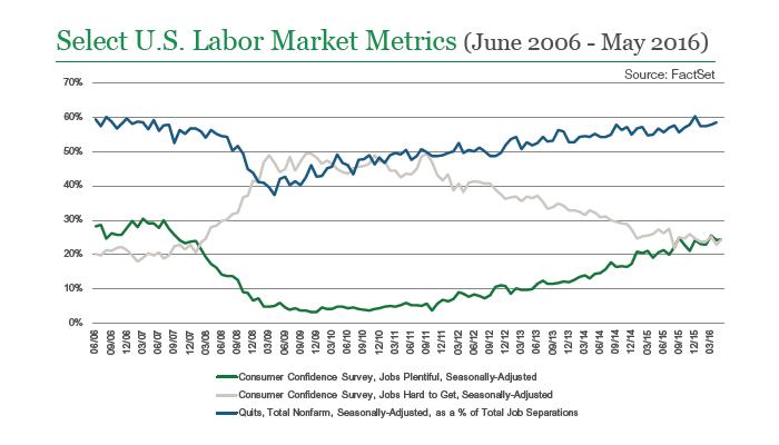 Select U.S. Labor Market Metrics