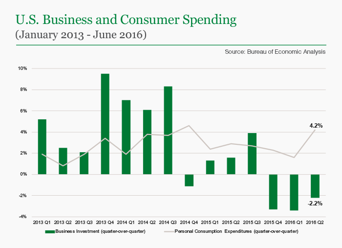 U.S. Business and Consumer Spending
