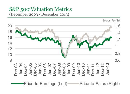 S&P 500 Valuation Metrics