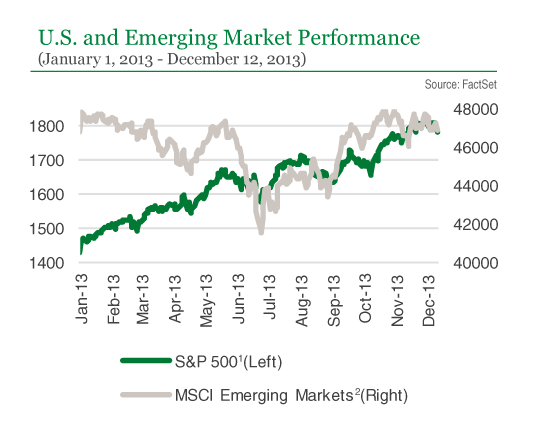 U.S. and Emerging Market Performance