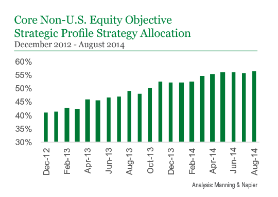 Core Non-U.S. Equity Objective Strategic Profile Strategy Allocation