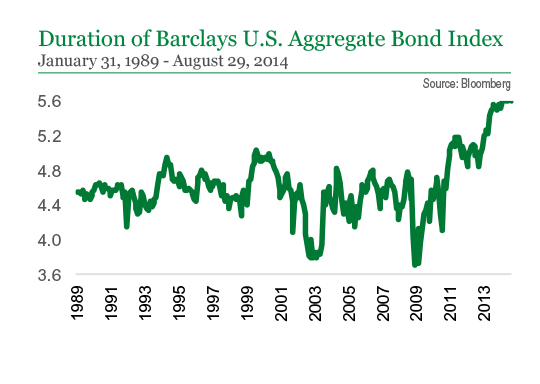 Duration of Barclays U.S. Aggregate Bond Index