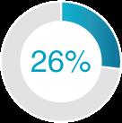 26% Pie Chart