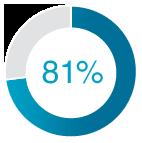 81% Pie Chart