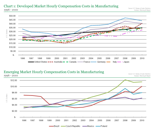Hourly Compensation Costs in Manufacturing