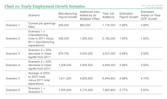 Yearly Employment Growth Scenarios