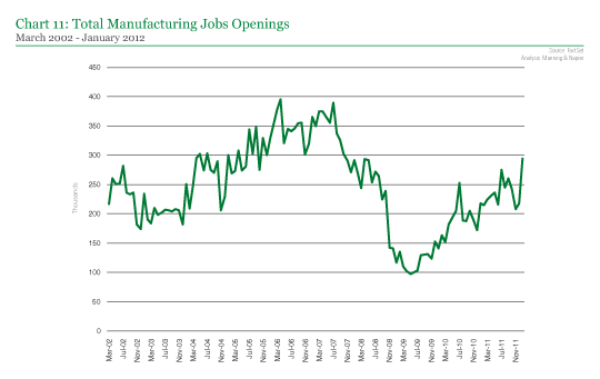 Total Manufacturing Jobs Openings