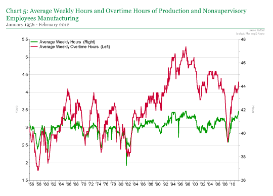 Average Weekly Hours and Overtime Hours of Production and Nonsupervisory Employees Manufacturing