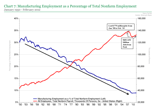 Manufacturing Employment as a Percentage of Total Nonfarm Employment