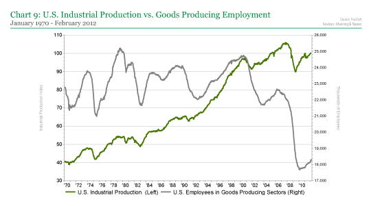 U.S. Industrial Production vs. Goods Producing Employment