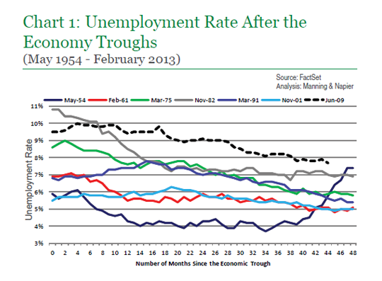unemployment rate research paper