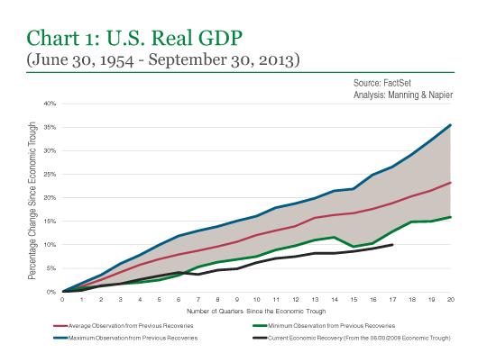 Chart 1: U.S. Real GDP