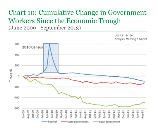 Chart 10: Cumulative Change in Government Workers Since the Economic Trough