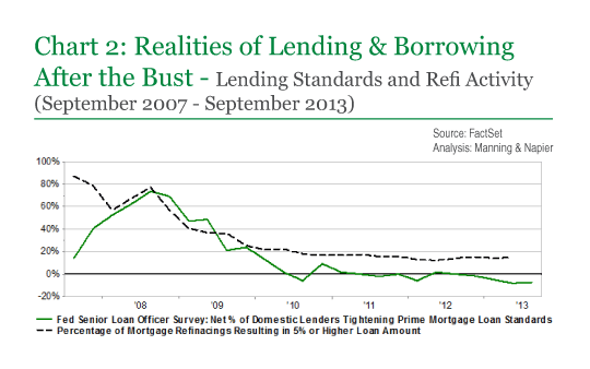 Chart 2: Realities of Lending & Borrowing After the Bust