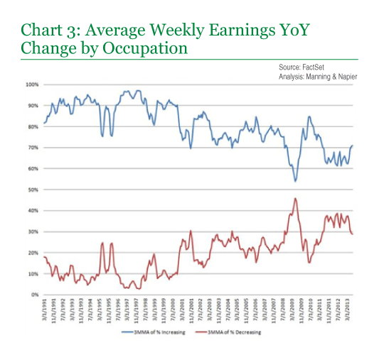 Chart 3: Average Weekly Earnings YoY Change by Occupation