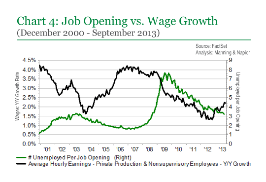 Chart 4: Job Openings vs. Wage Growth