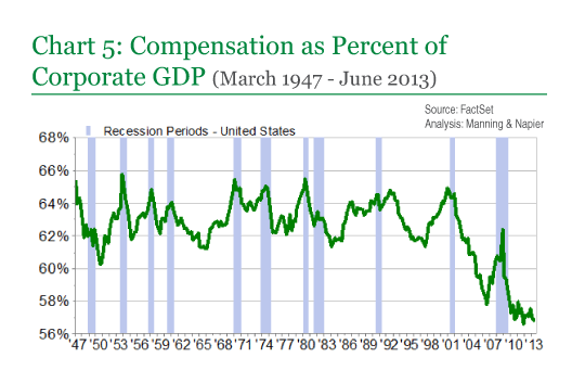 Chart 5: Compensation as Percent of Corporate GDP