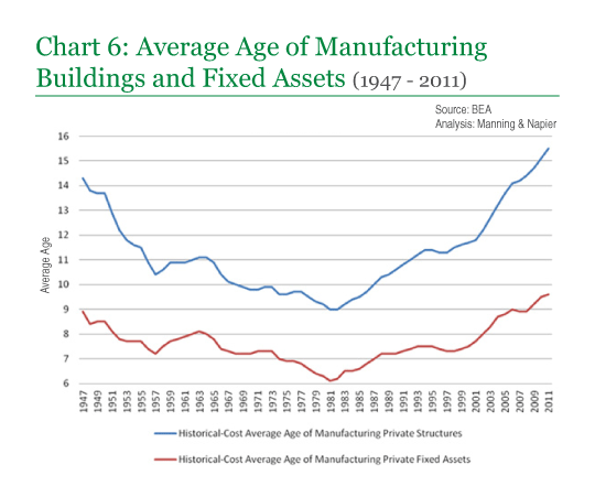 Chart 6: Average Age of Manufacturing Buildings and Fixed Assets