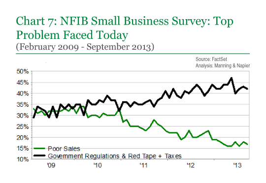 Chart 7: NFIB Small Business Survey: Top Problem Faced Today