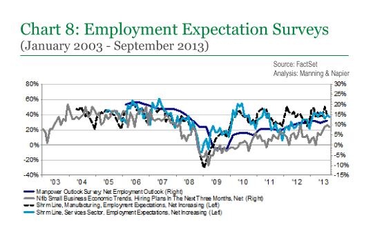 Chart 8: Employment Expectation Surveys