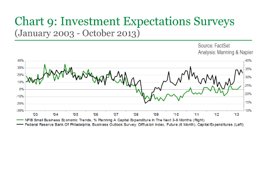 Chart 9: Investment Expectations Surveys