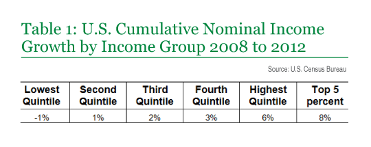 Table 1: U.S. Cumulative Nominal Income Growth by Income Group 2008 to 2012