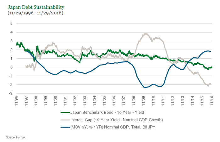 Japan Debt Sustainability