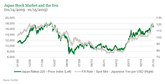 Japan- Stock Market and the Yen