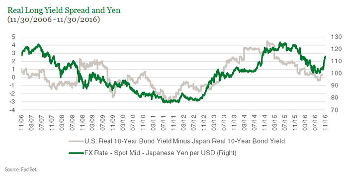 Real Long Yield Spread and Yen