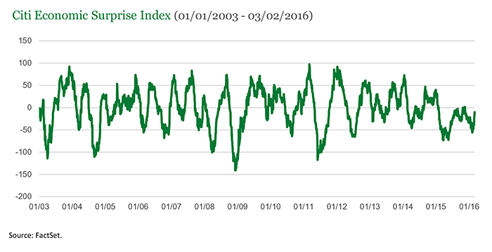 Chart European Manufacturing Purchasing Managers Index