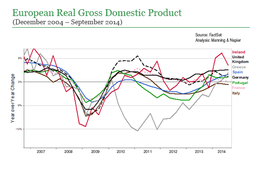 european-real-gross-domestic-product