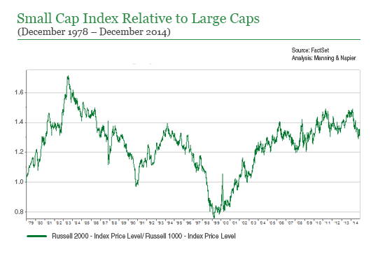 Small cap index relative to Large Caps chart
