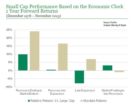 Small cap performance based on economic clock chart
