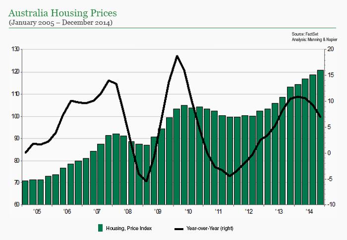Australia Housing Prices