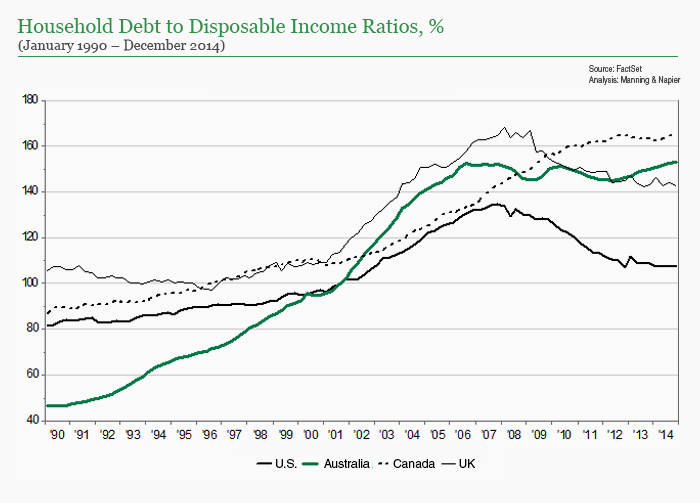Household Debt to Disposable Income Ratios