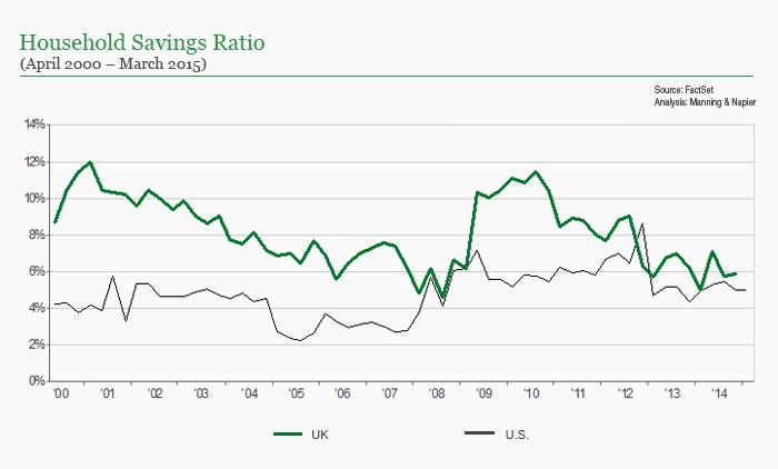 UK household savings ratio chart